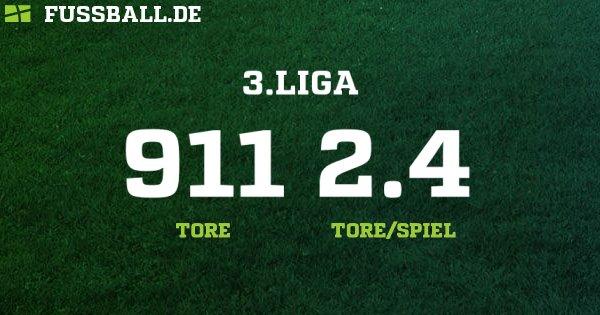 3 liga deutschland tabelle