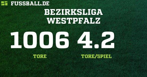 fussball.de südwest
