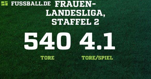 fussball mittelrhein ergebnisse
