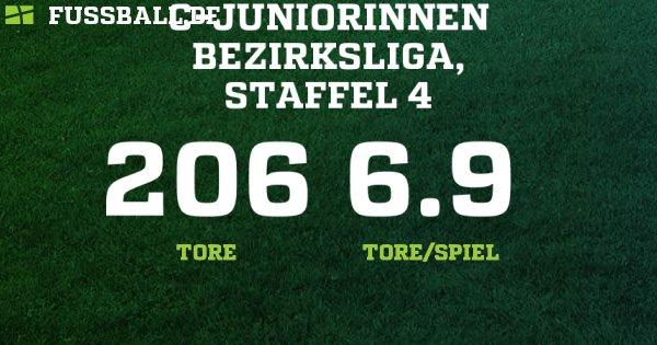 fussball ergebnisse mittelrhein