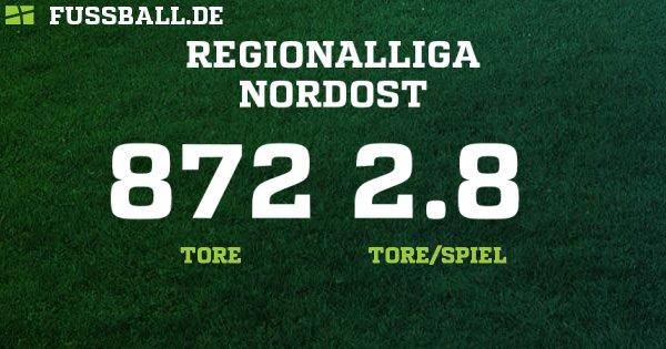 Tabelle 4. Liga Nordost