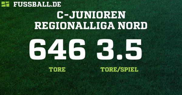 C-Junioren Regionalliga Nord - Deutschland – C-Junioren - 2018/2019: Ergebnisse, Tabelle und Spielplan bei FUSSBALL.DE