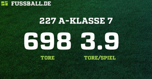 A-Klasse - Kreis Zugspitze – Herren - 2018/2019: Ergebnisse, Tabelle ...