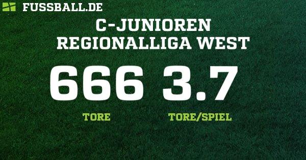 C-Junioren Regionalliga West - Deutschland – C-Junioren - 2018/2019: Ergebnisse, Tabelle und Spielplan bei FUSSBALL.DE