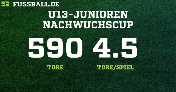 D-Junioren Regionalliga West - Deutschland – D-Junioren - 2018/2019: Ergebnisse, Tabelle und Spielplan bei FUSSBALL.DE
