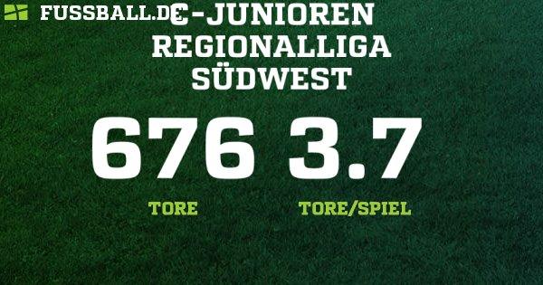 C-Junioren Regionalliga - Deutschland – C-Junioren - 2018/2019: Ergebnisse, Tabelle und Spielplan bei FUSSBALL.DE