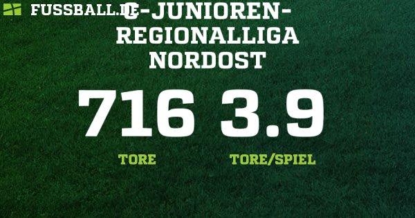C-Jun. Regionalliga Nordost - Deutschland – C-Junioren - 2018/2019: Ergebnisse, Tabelle und Spielplan bei FUSSBALL.DE