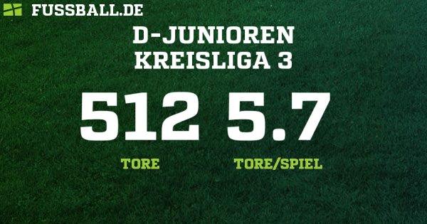 1297f668fd36 D-Junioren Kreisliga - Offenburg – D-Junioren - 2018 2019  Ergebnisse,  Tabelle und Spielplan bei FUSSBALL.DE