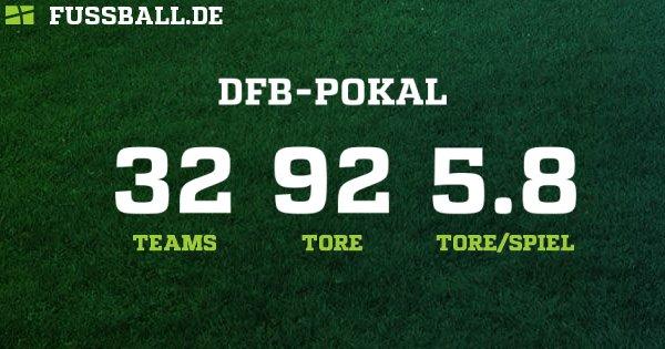 Dfb Pokal Deutschland Herren 2019 2020 Ergebnisse