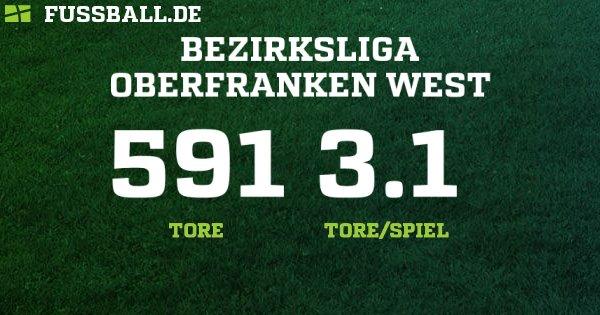 Bezirksliga - Bezirk Oberfranken – Herren - 2019/2020