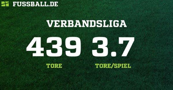 Verbandsliga Württemberg Tabelle