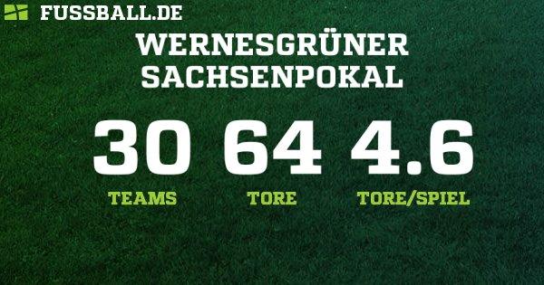 Fussball Ergebnisse Sachsen