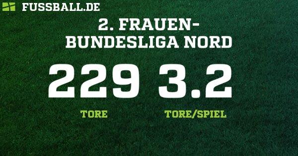 2 Bundesliga Frauen Tabelle