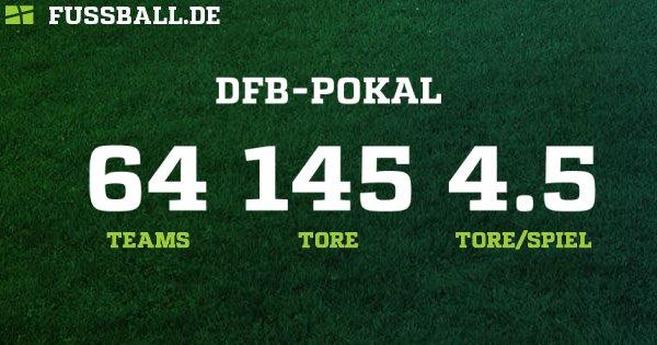 Dfb Pokal Spielplan 2021
