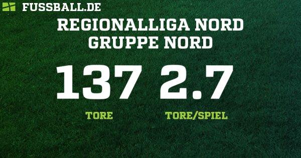 Regionalliga Nord Liveticker