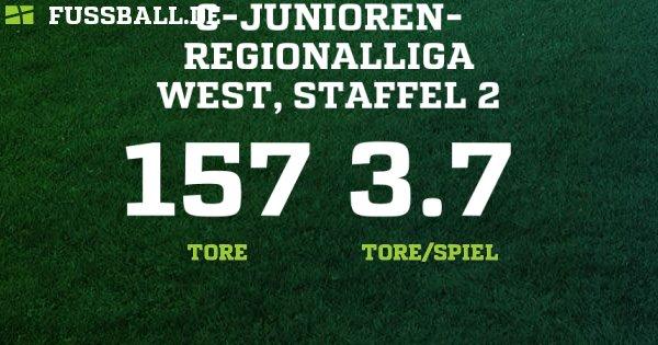 Spielplan Regionalliga West 2021/18