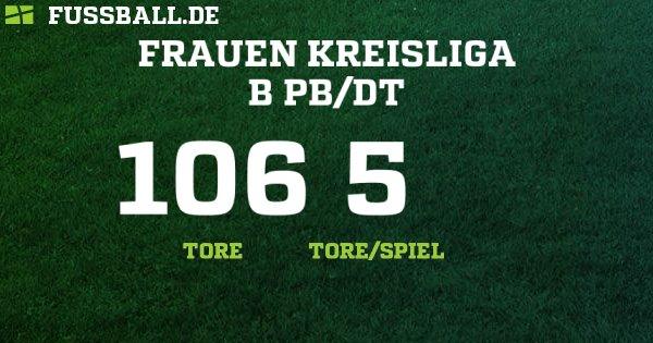 Spielplan Paderborn 2021